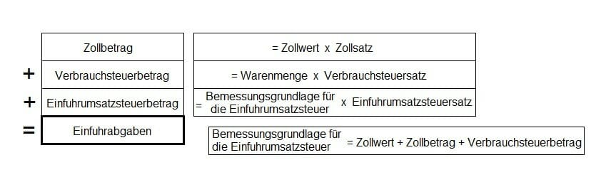 Zoll Frage 25